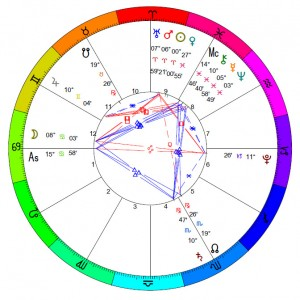 KOLBRIN GOBLIN: Astrology: Planetary Patterns